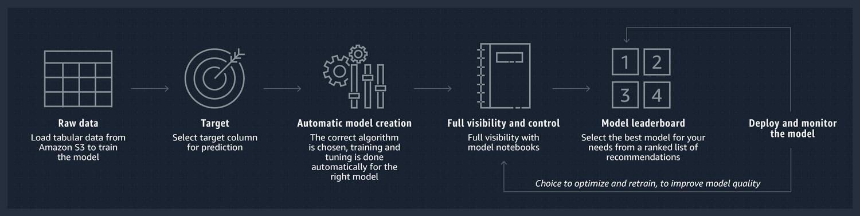 Amazon SageMaker Autopilot Product Screenshot 1 DataEthics4All AI Society