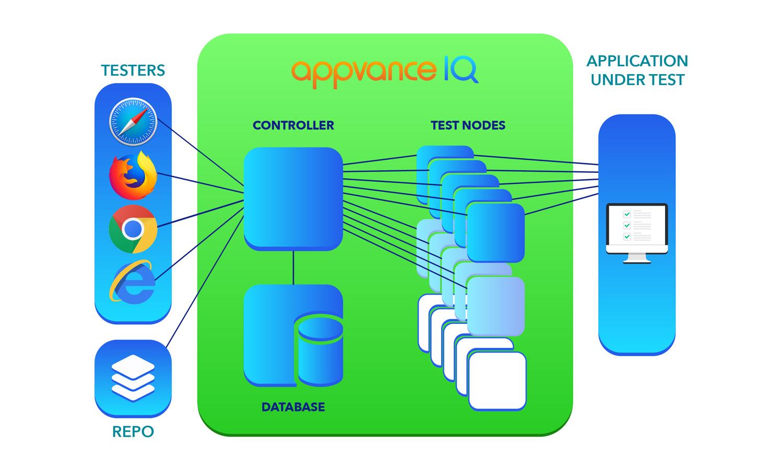 Appvance.ai Product Screenshot 1 DataEthics4All AI Society
