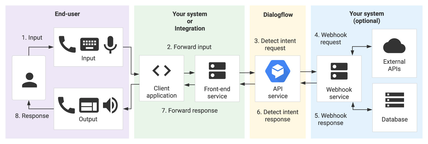 Google Cloud Dialogflow CX Product Screenshot 1 DataEthics4All AI Society
