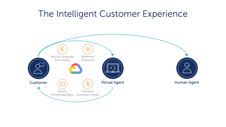 Google Cloud Virtual Agents Product Screenshot 1 DataEthics4All AI Society