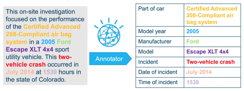 IBM Watson Knowledge Studio Product Screenshot 2 DataEthics4All AI Society
