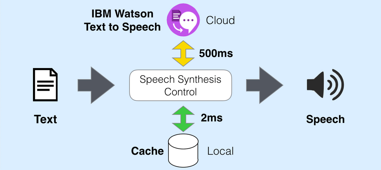 IBM Text to Speech Product Screenshot 1 DataEthics4All AI Society
