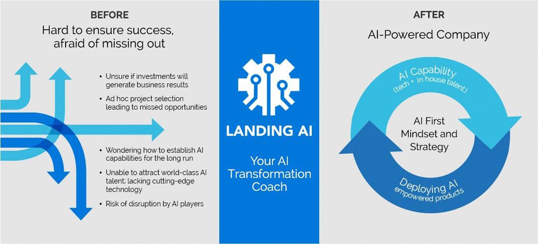 Landing.ai Product Screenshot 1 DataEthics4All AI Society