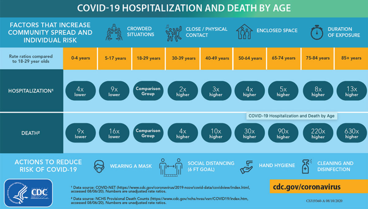 COVID-19-Hostpitalization-and-Death-by-Age-CDC