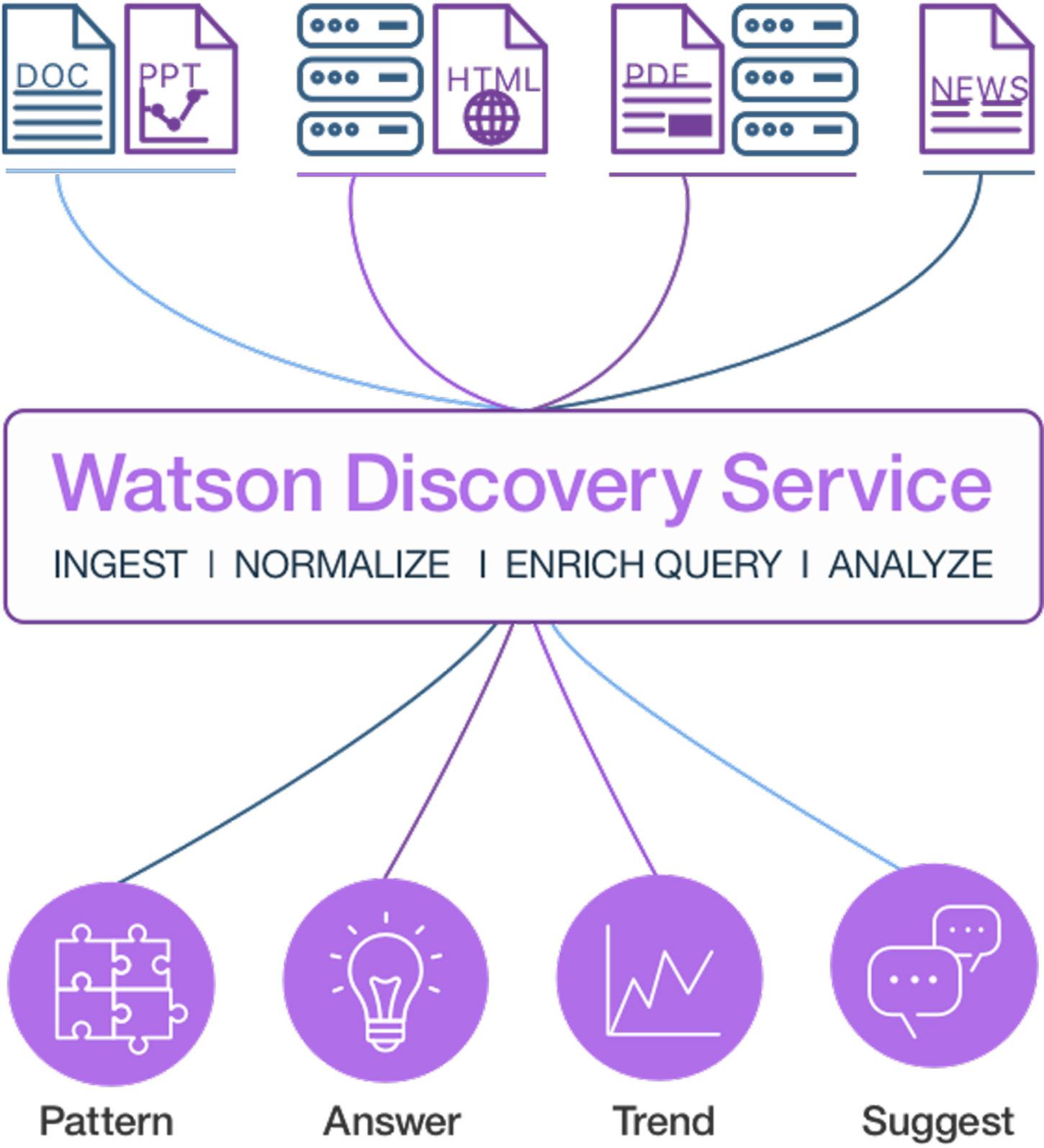 IBM Watson Discovery Product Screenshot 1 DataEthics4All AI Society